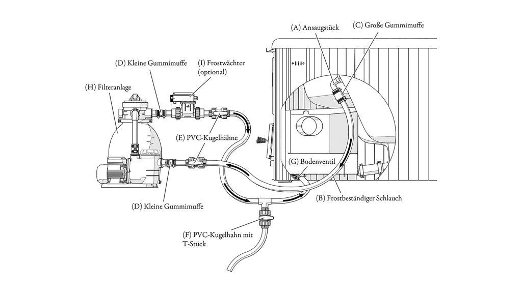 Skizze zur Installation des Filtersystems am Beispiel des Skargards Terrass